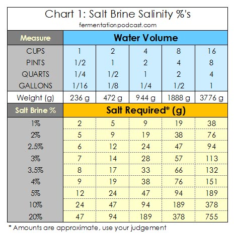 Calculating Salt Brine Salinity Percentages for Recipes